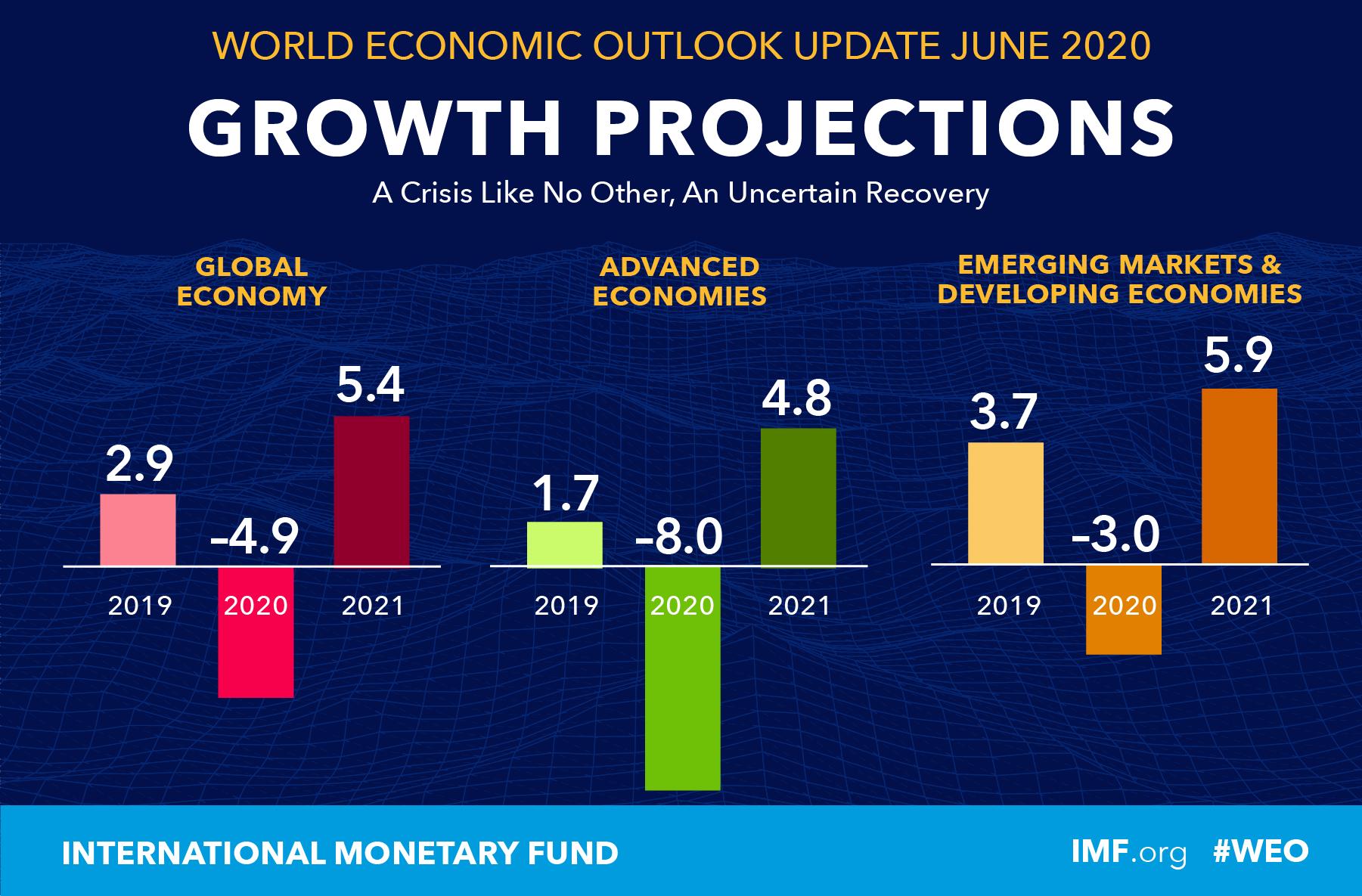 Laporan Proyeksi Ekonomi IMF 2020